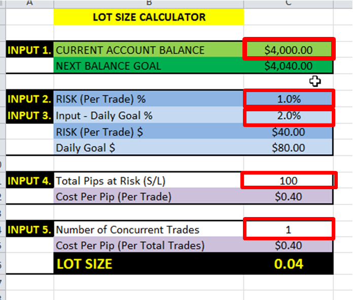 Calculate risk per trade forex