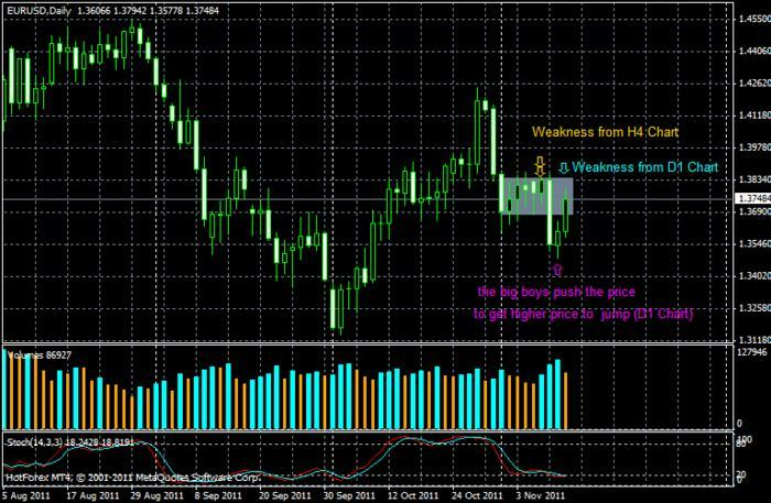 Forex for noobs review