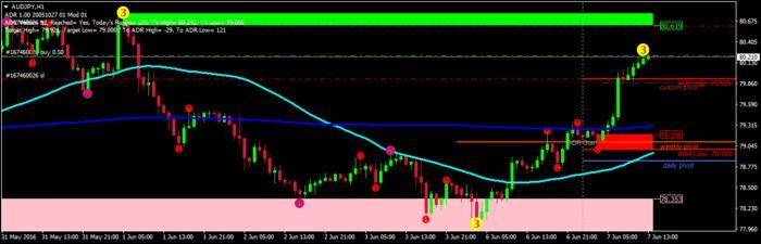 Supply and demand forex trading system