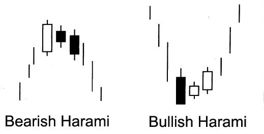 Harami forex