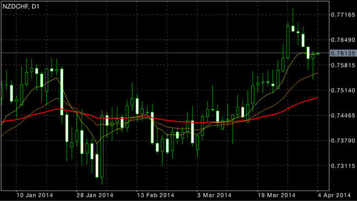 Forex cdf ta up.or down