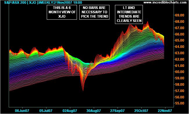 3d rainbow forex indicator