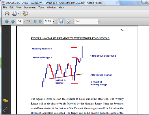 ADVERTISING - FALSE BREAK REVERSAL FIG 49
