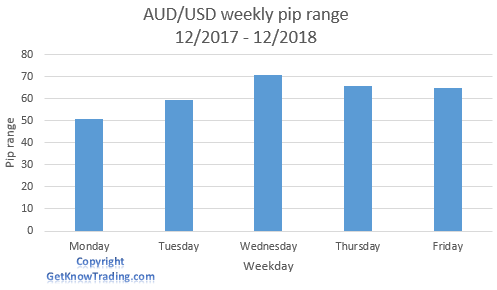 AUDUSD Analysis - Weekly pip range