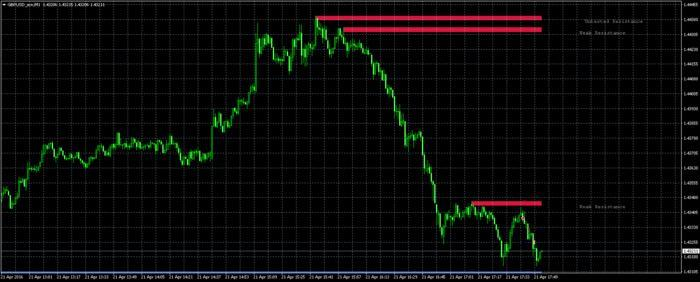 Simple, proven and profitable S/R system - Free Forex ...