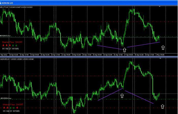 Trading system belkhayate