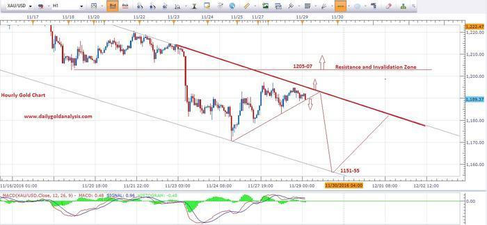 Forex gold trading analysis