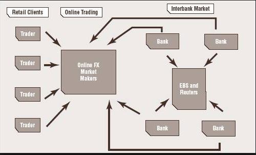 How do banks trade forex