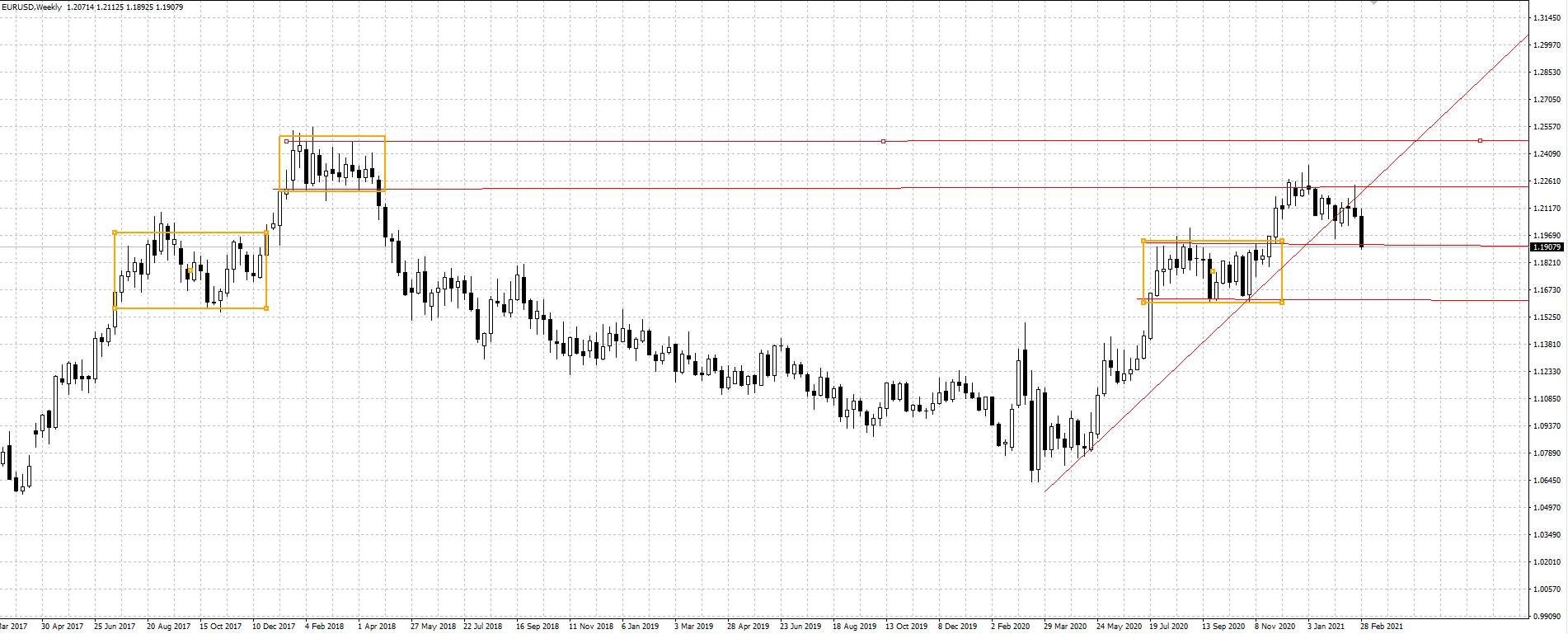 EU weekly