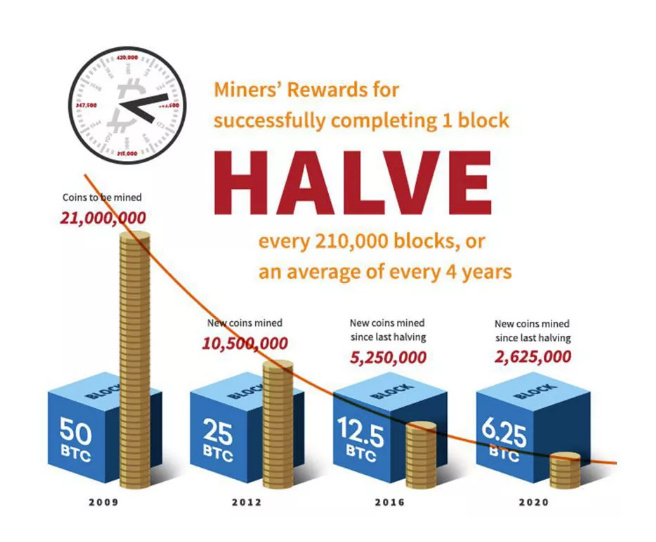 Bitcoin - halving May 2020