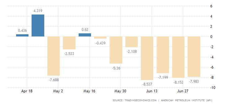 united-states-api-crude-oil-stock-change