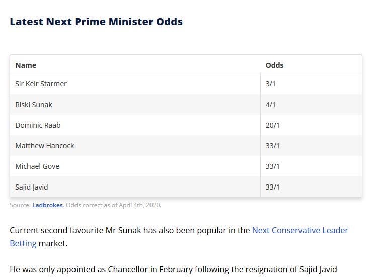 Next UK PM Betting odds
