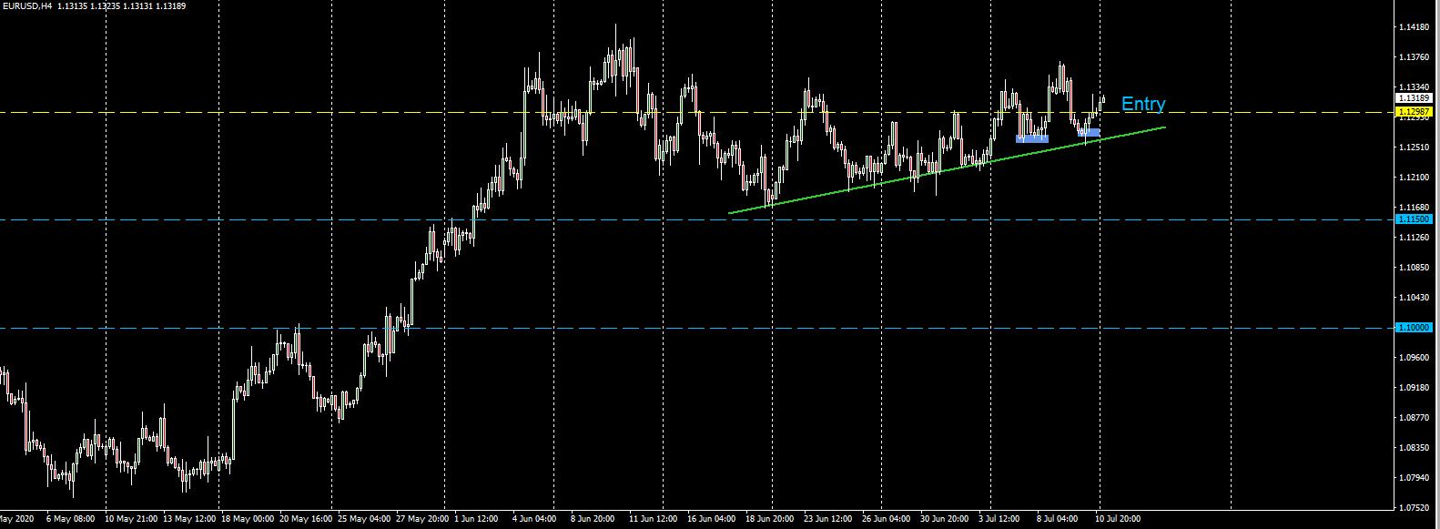 07122020 EURUSD trade long