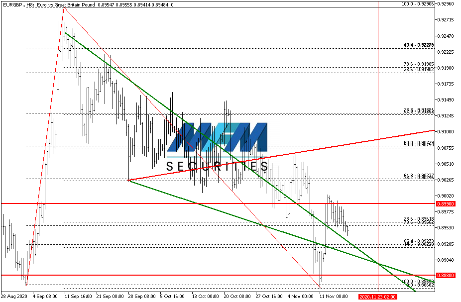 eurgbp-h8-mfm-group-limited