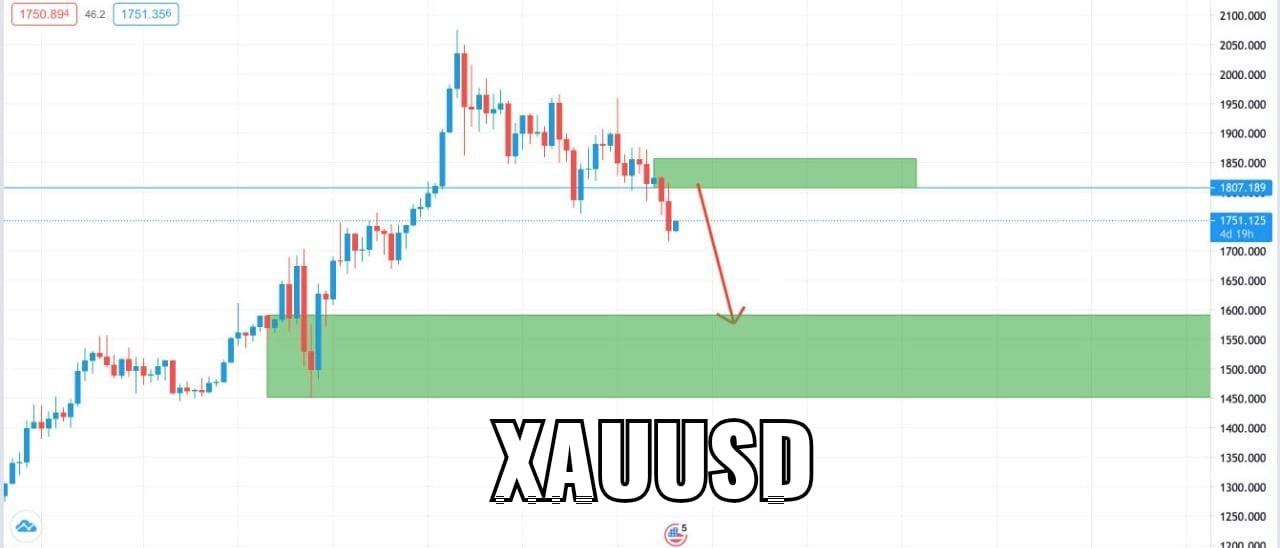 Weekly Chart XAUUSD