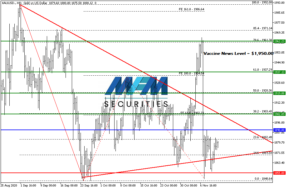 xauusd-h8-mfm-group-limited-01