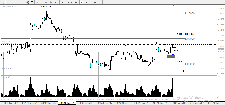 EURUSD holding long term