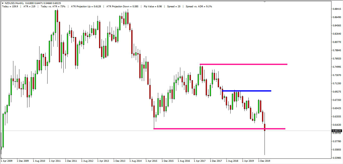 NZD USD Monthly
