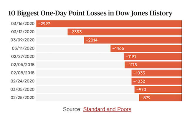Dow - 10 biggest one-day point losses