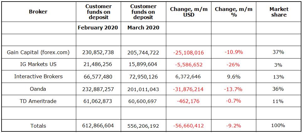 U.S. broker market share (29) - 2020 March