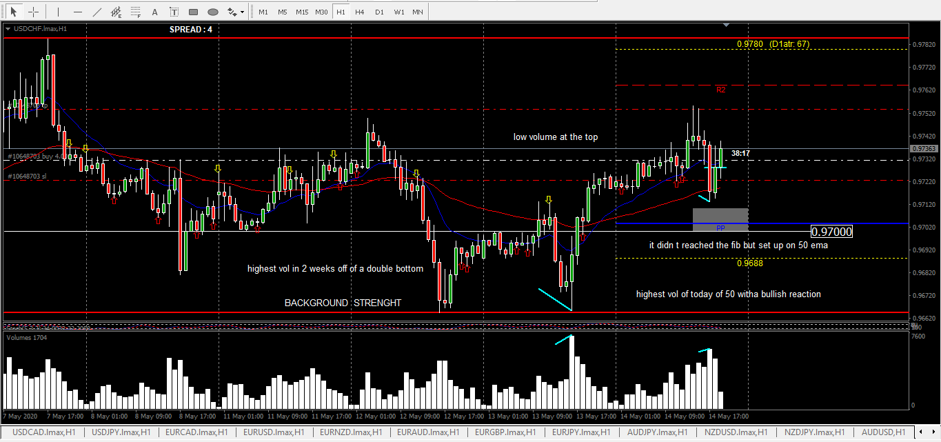 usdchf nice setup 1hr streght 5m double bottom AR break and NS confirmed. 1hr setup and reasoning
