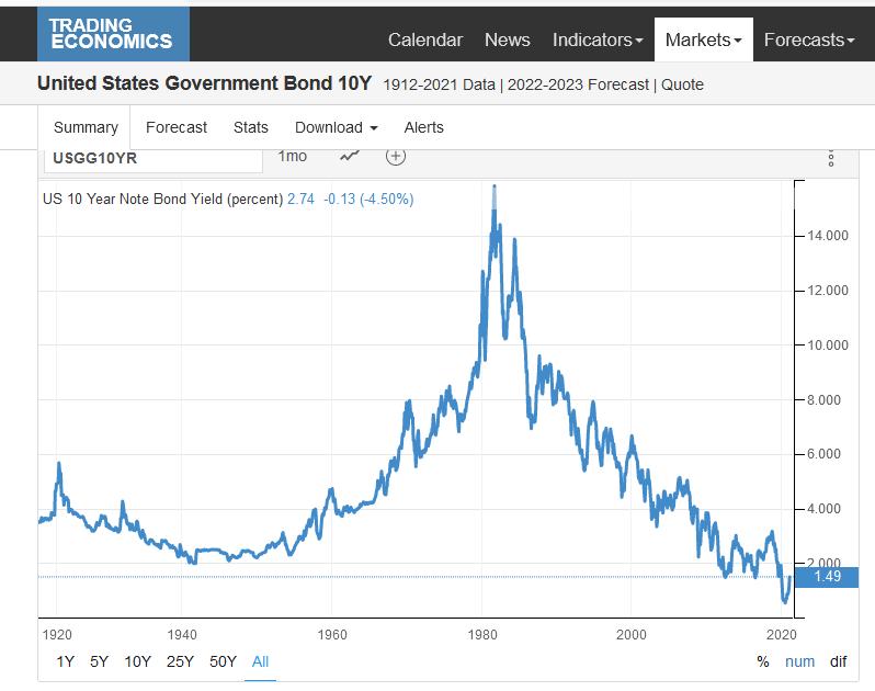 us bond yields 2020 Feb