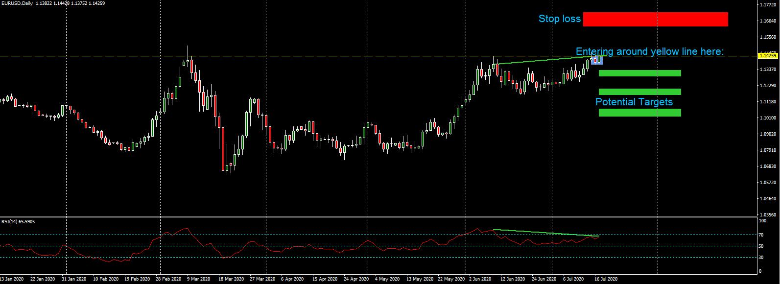 07192020 EURUSD trade short