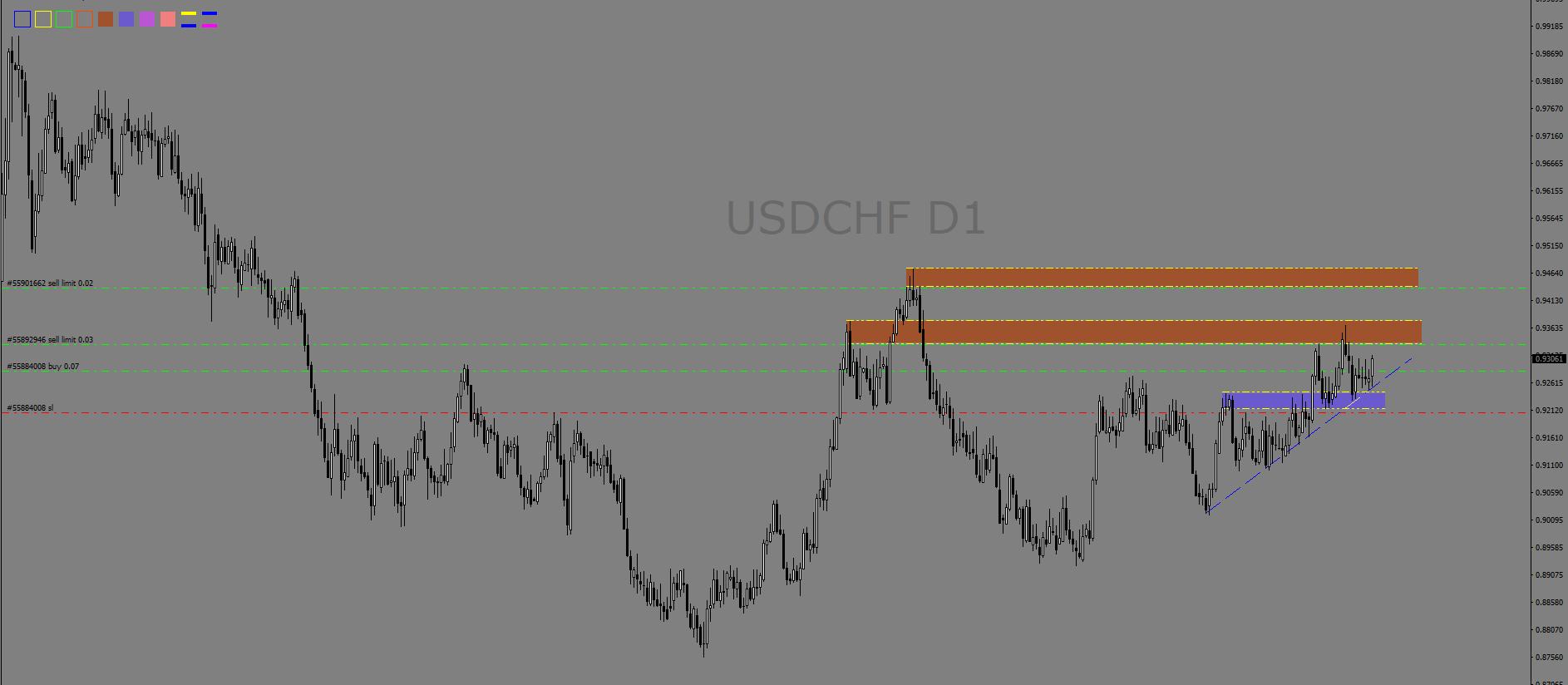 13 Oct - USDCHF - D