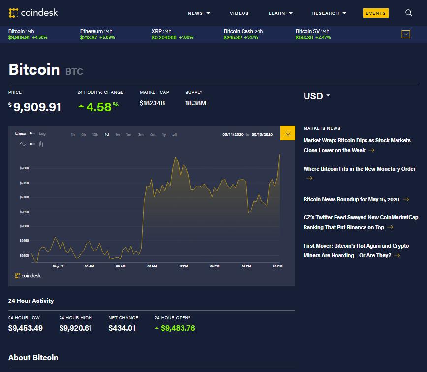Bitcoin tickles the underside of $10K