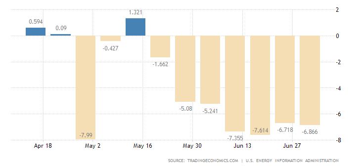 united-states-crude-oil-stocks-change
