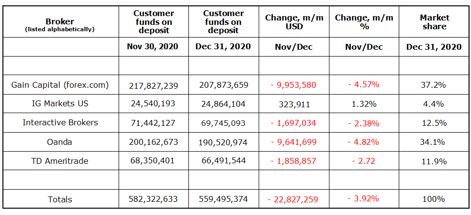 U.S. broker market share (38) - 2020 December