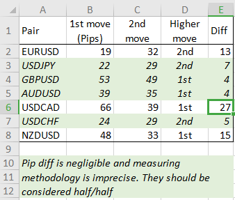 NFP half move measures