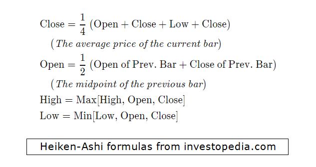 Heiken-Ashi formulas